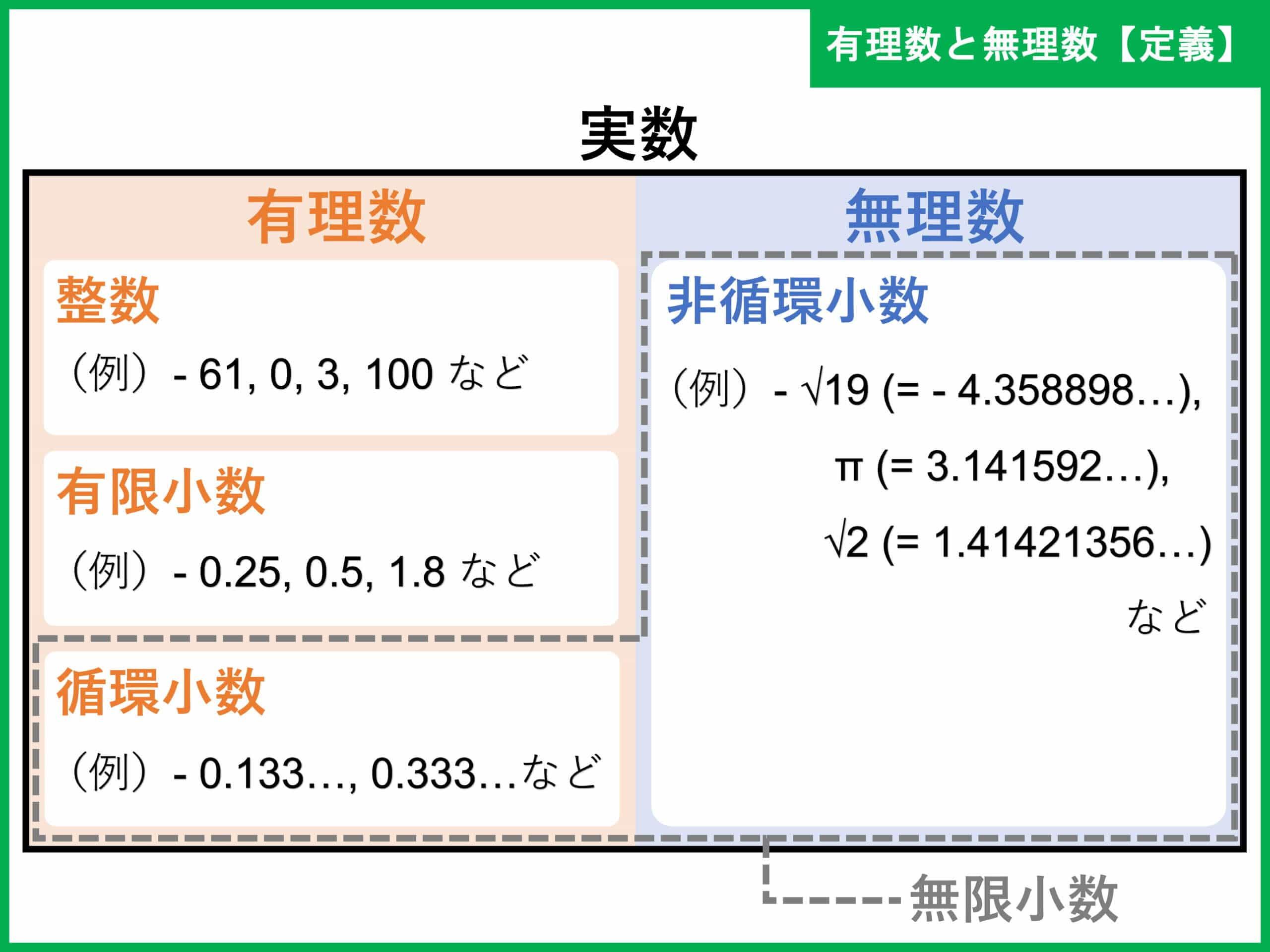 無理 数 と は 無理数 - Wikipedia