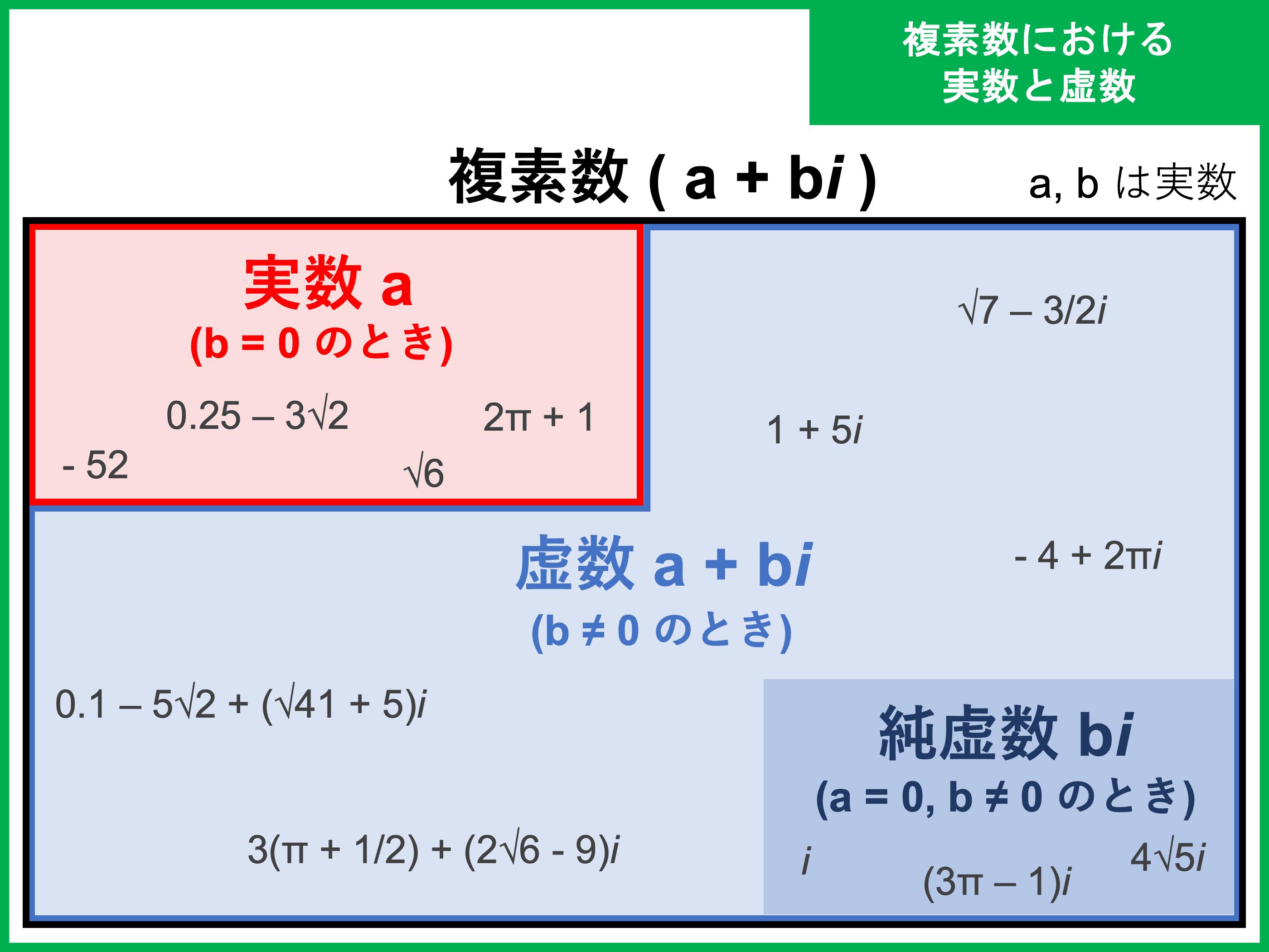 複素数とは?公式や、i の 2 乗の計算方法、実際の問題などをわかりやすく解説!