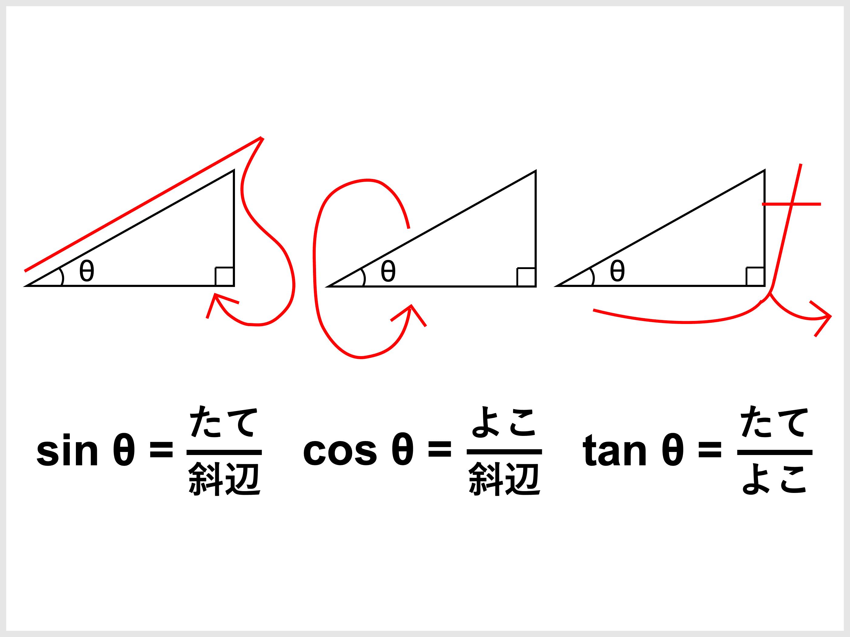 サイン コサイン タンジェント 覚え 方 三角関数のsin・cos・tanとは?図解ですぐわかる!超重要な公式と練...