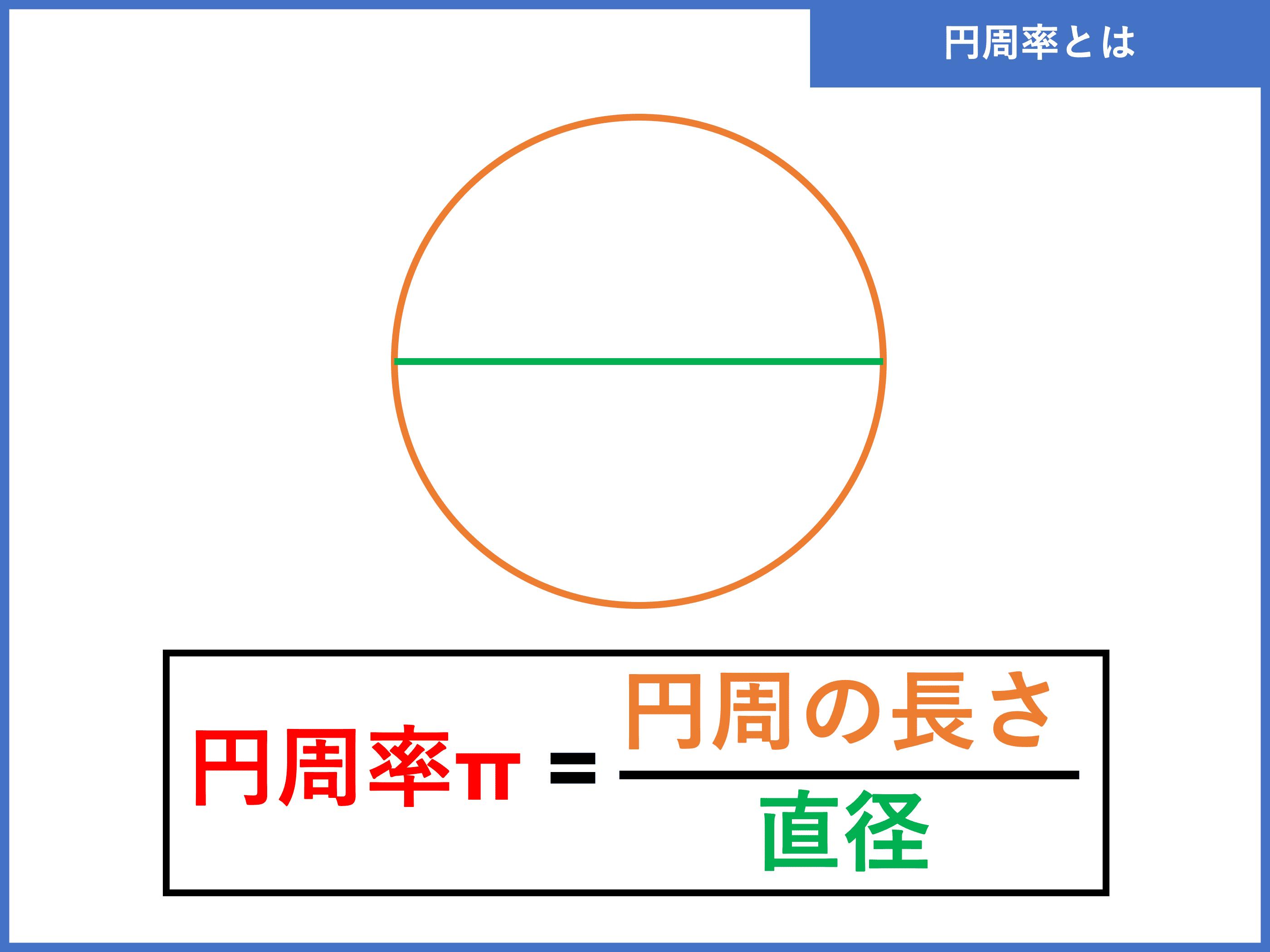求め の 方 周 円