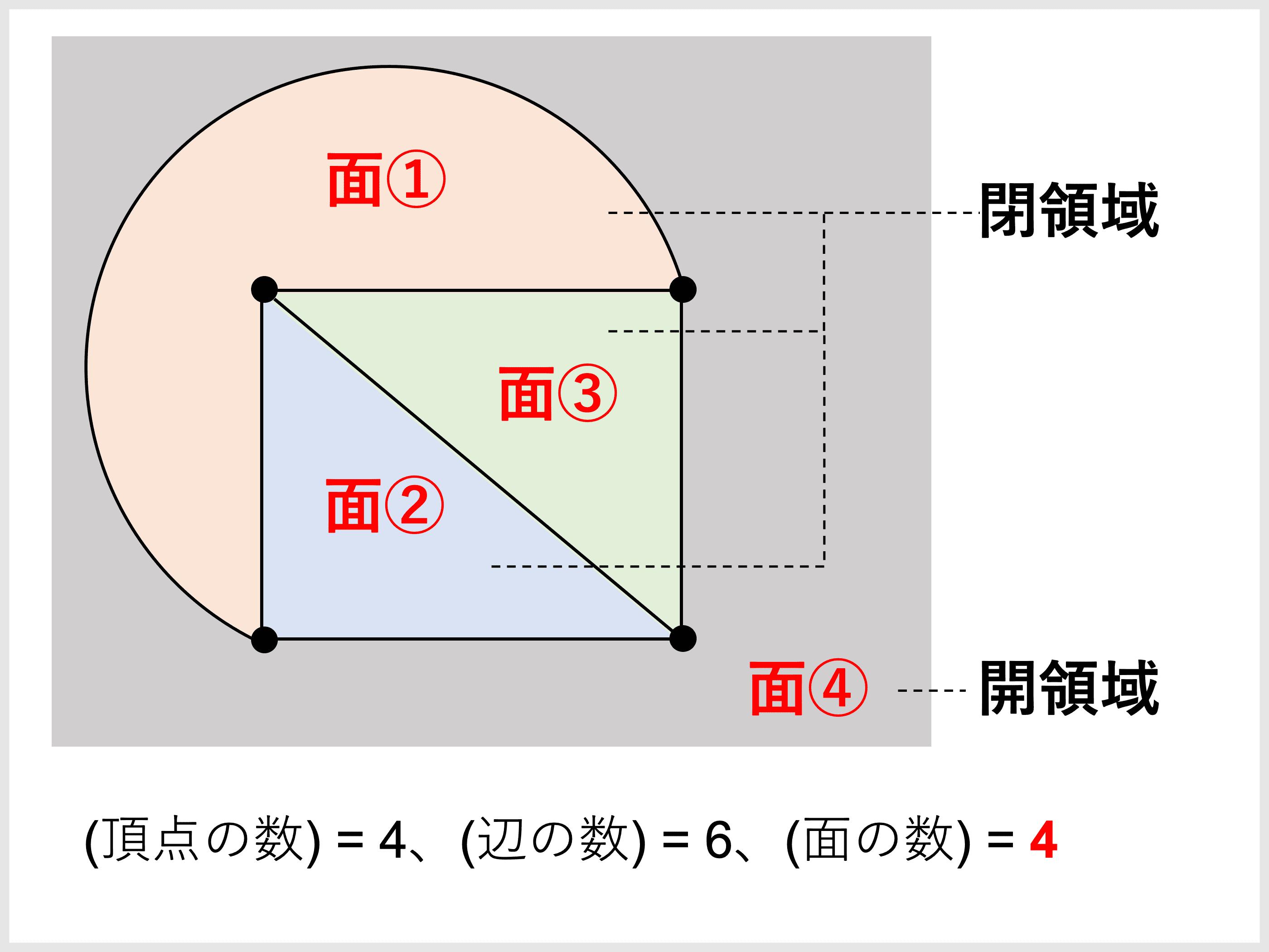 定理 オイラー の 多面体