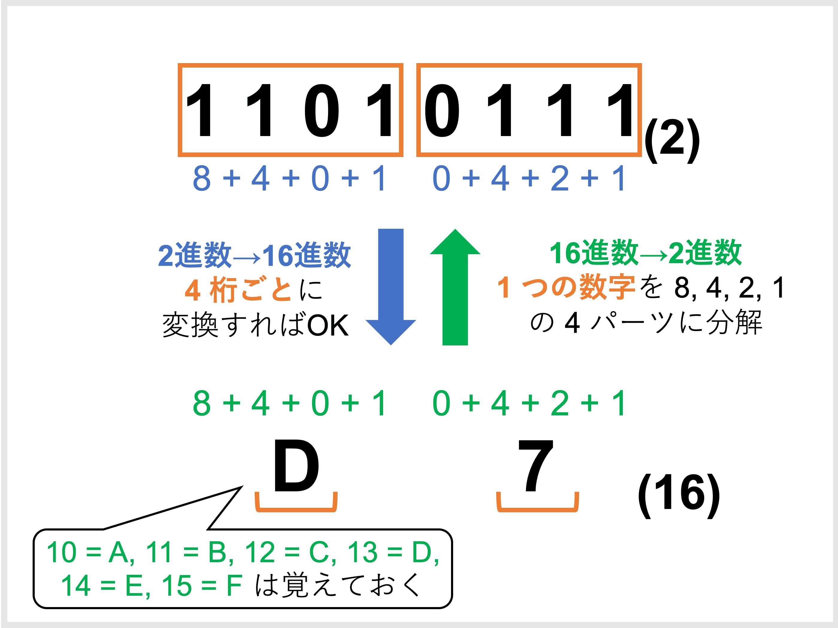 n 進法とは?変換方法(10進法・60進法・2進法・16進法)や計算問題をわかりやすく解説!